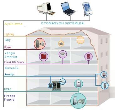 bina otomasyonu çözümleri